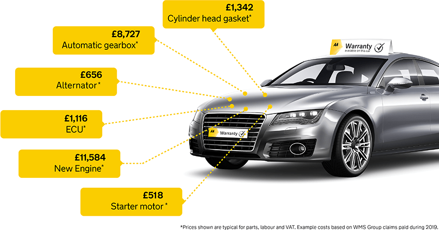 Image showing typical car repair costs